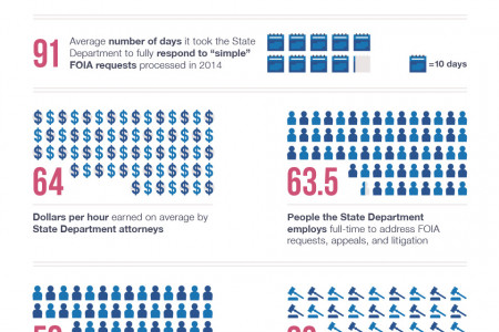 The Hillary Clinton Email Saga, By The Numbers Infographic