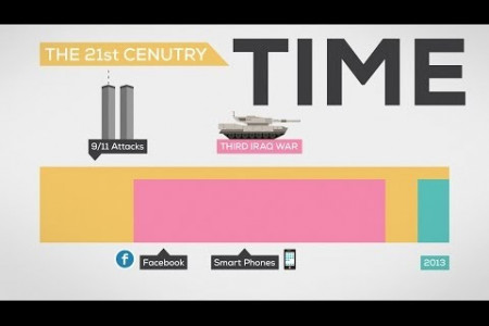 The History and Future of Everything - Time  Infographic