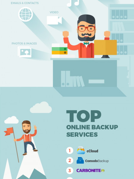 The History and Future of Online Backup Infographic