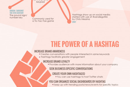 The History and Influence of the Hashtag Infographic