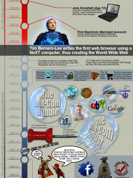 The History E-Commerce  Infographic