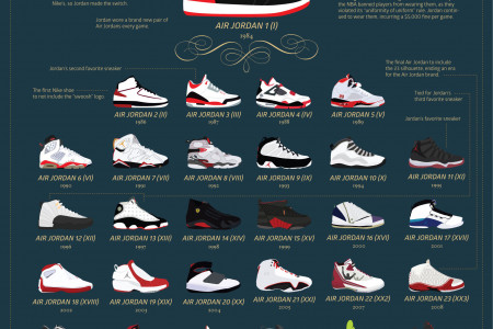 The History of Air Jordans Infographic