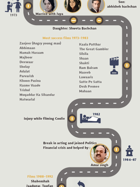 The life of Amitabh bachchan Infographic