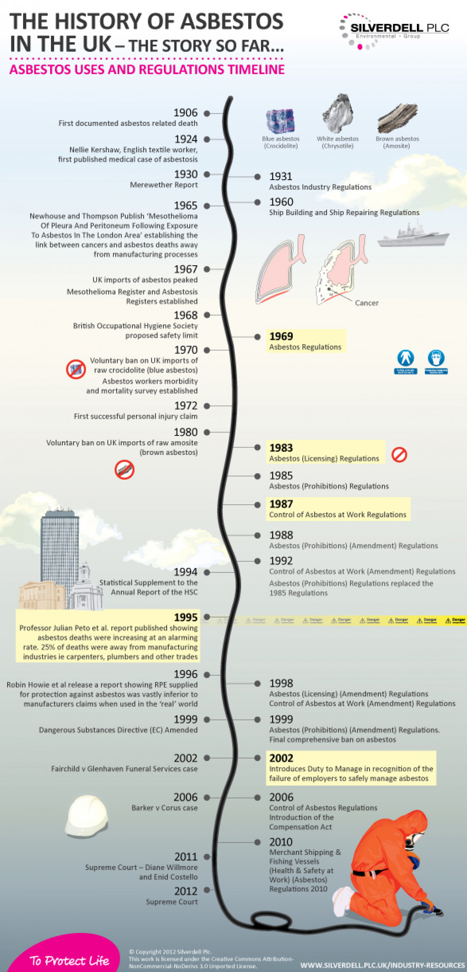 The History of Asbestos in the UK Infographic