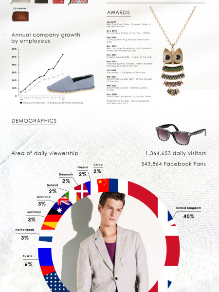 The History of ASOS.COM Infographic
