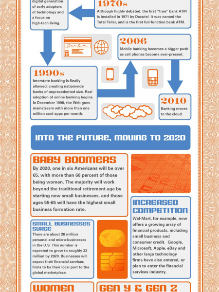 The History of Banking Infographic
