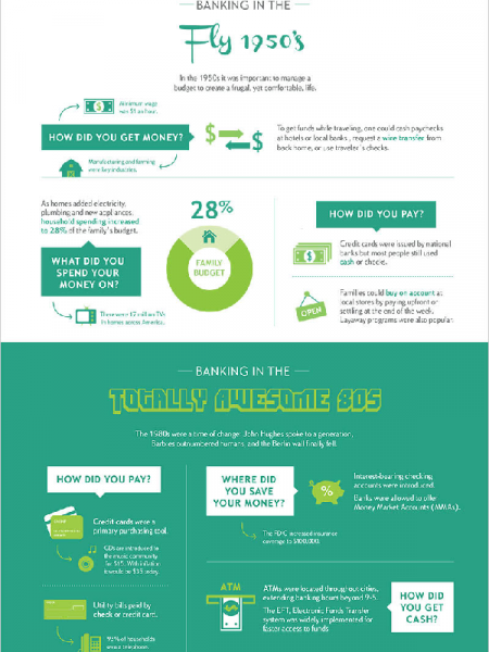 The Evolution of Personal Banking Infographic