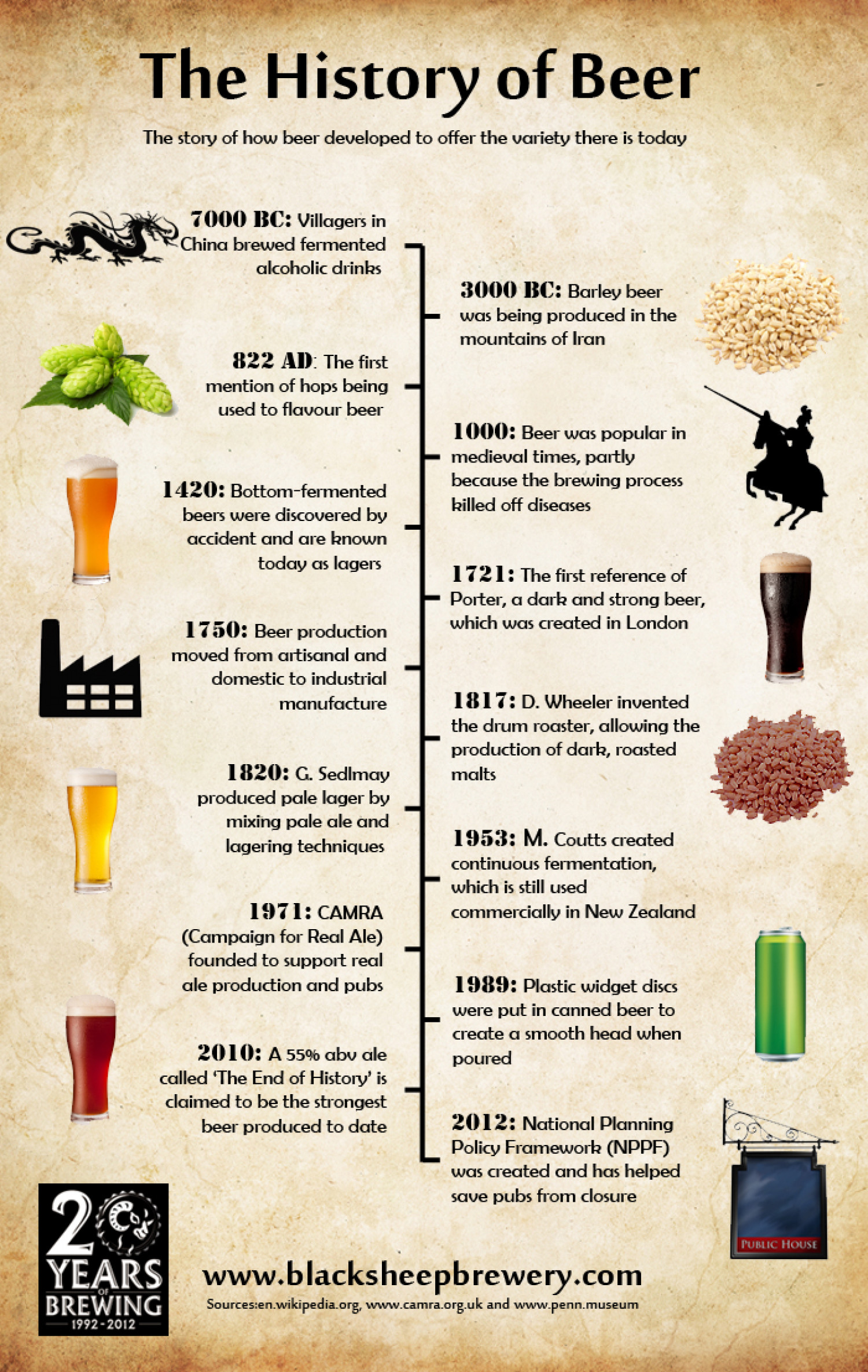 The History of Beer Infographic