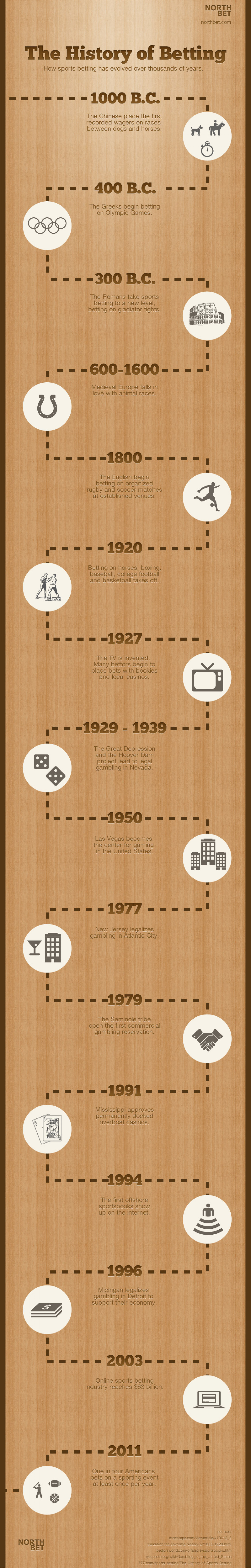 The History Of Betting Infographic