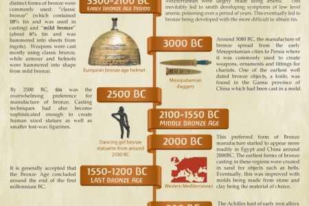 The History of Bronze Infographic