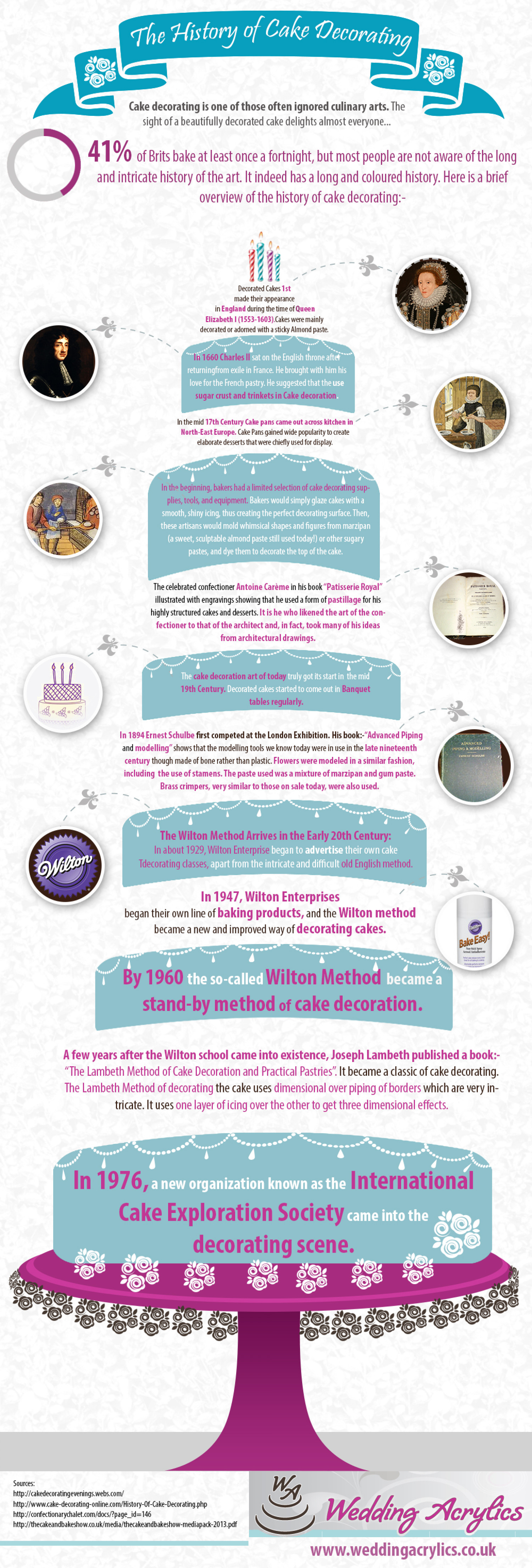 History About Cake Decorating : The History of Cake Decorating Visual.ly