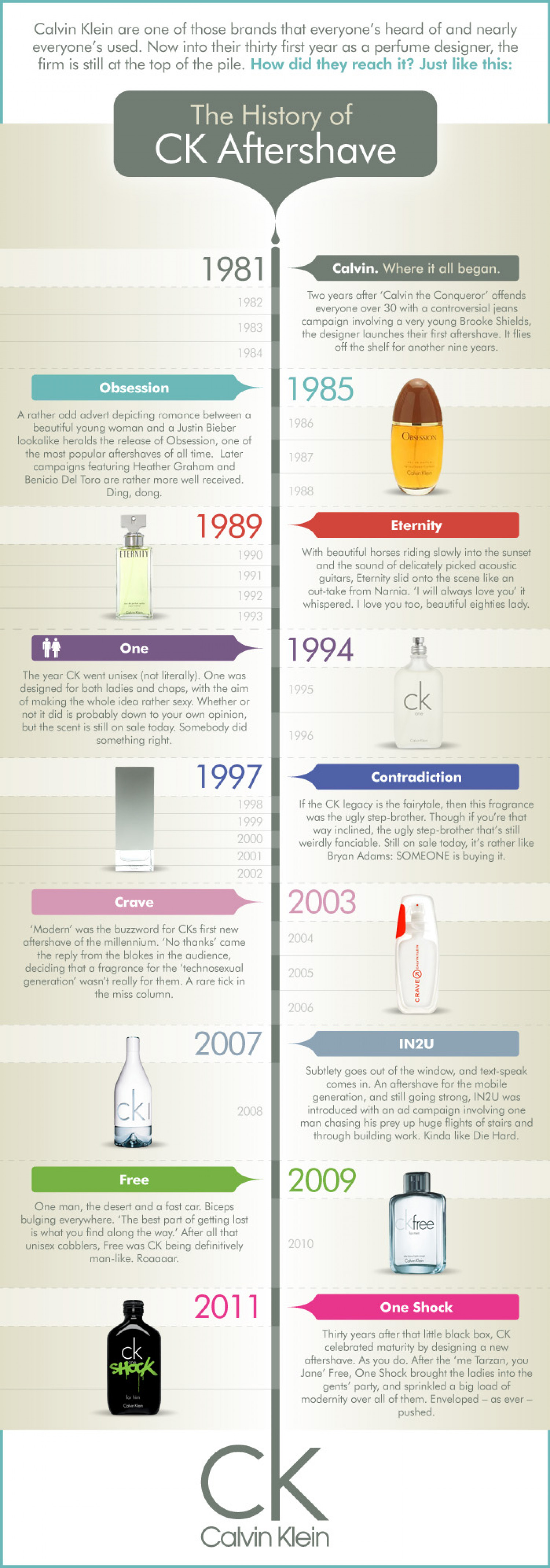 The History of Calvin Klein Aftershave Infographic
