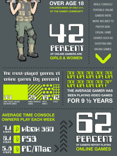 The History of Casual Gaming Infographic