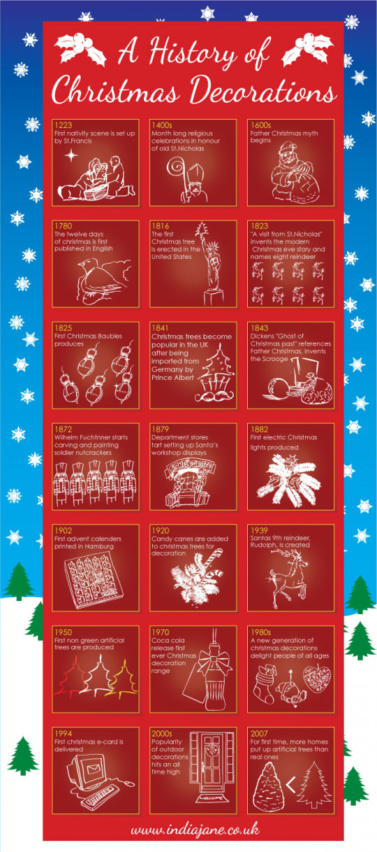 The History of Christmas Decorations