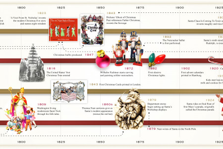 The History of Christmas Infographic
