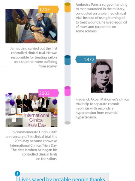 The History Of Clinical Trials Infographic