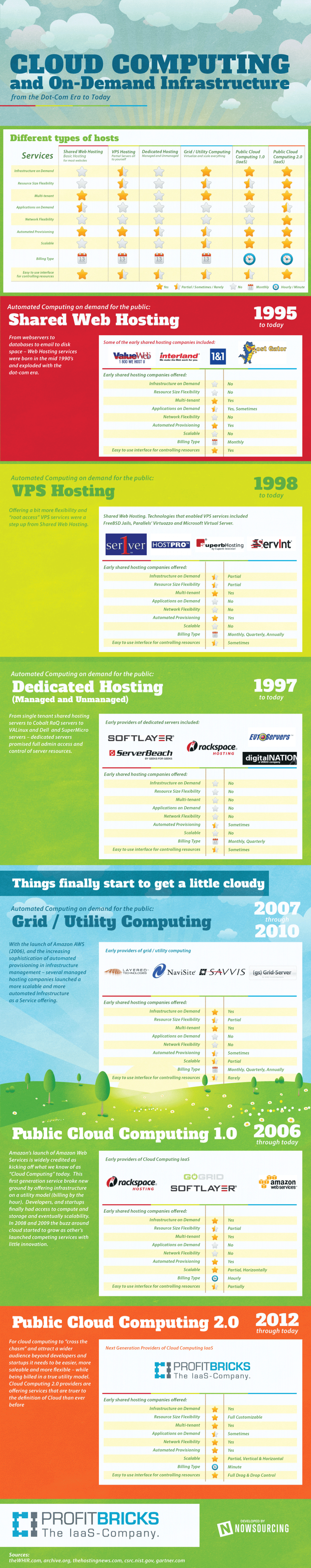 The History of Cloud Computing Infographic