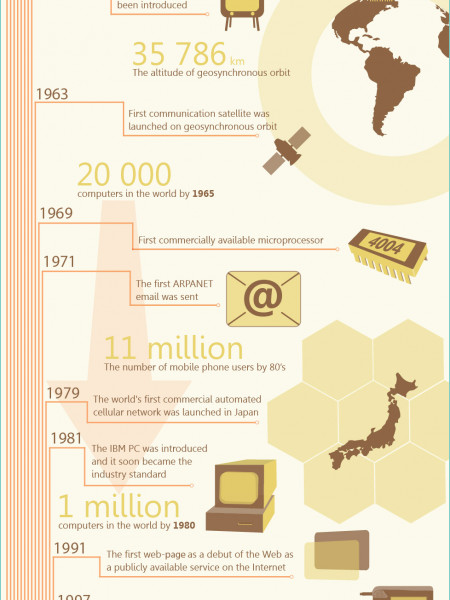 The history of connections Infographic