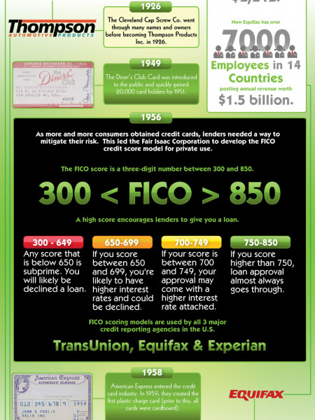 The History of Credit and Credit Scores  Infographic