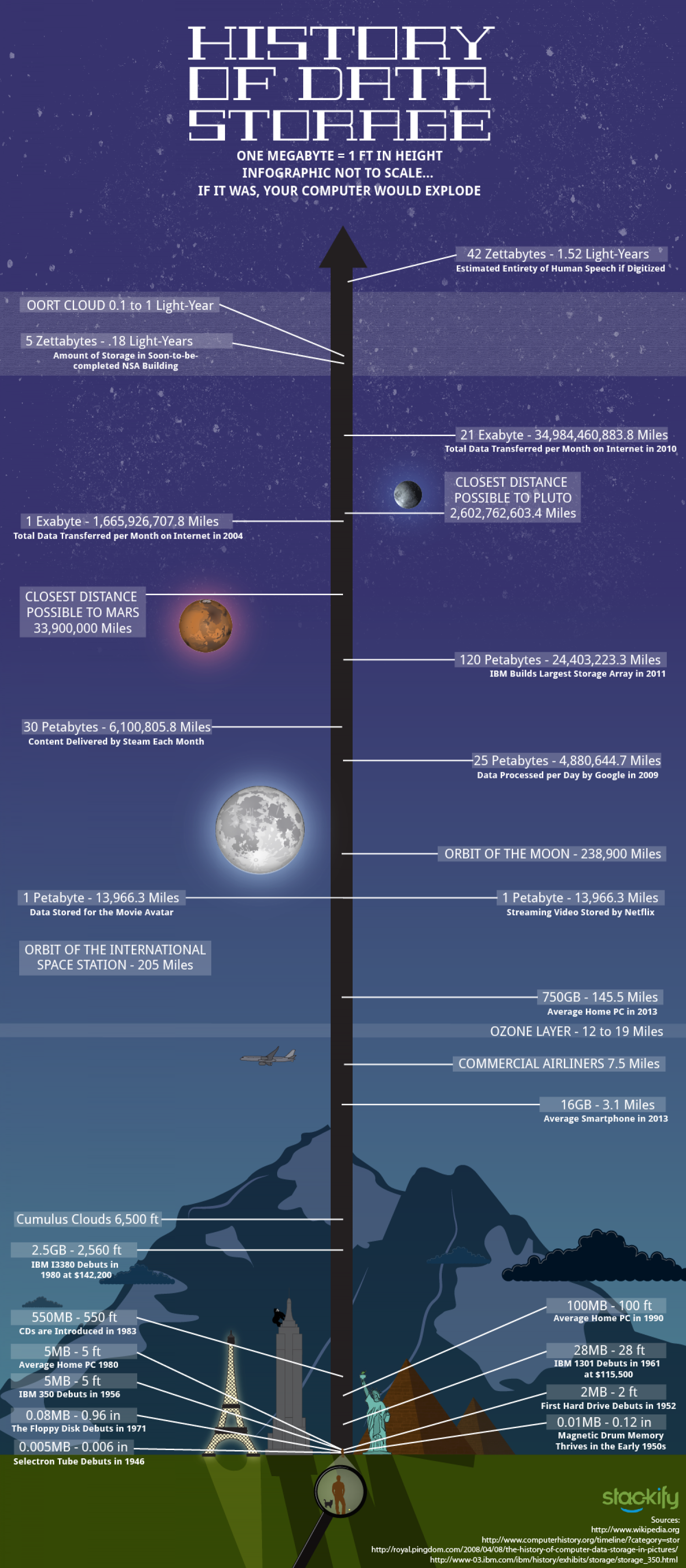 The History of Data Storage Infographic
