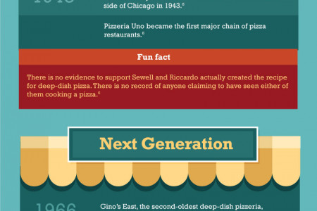 The History of Deep-Dish Pizza Infographic