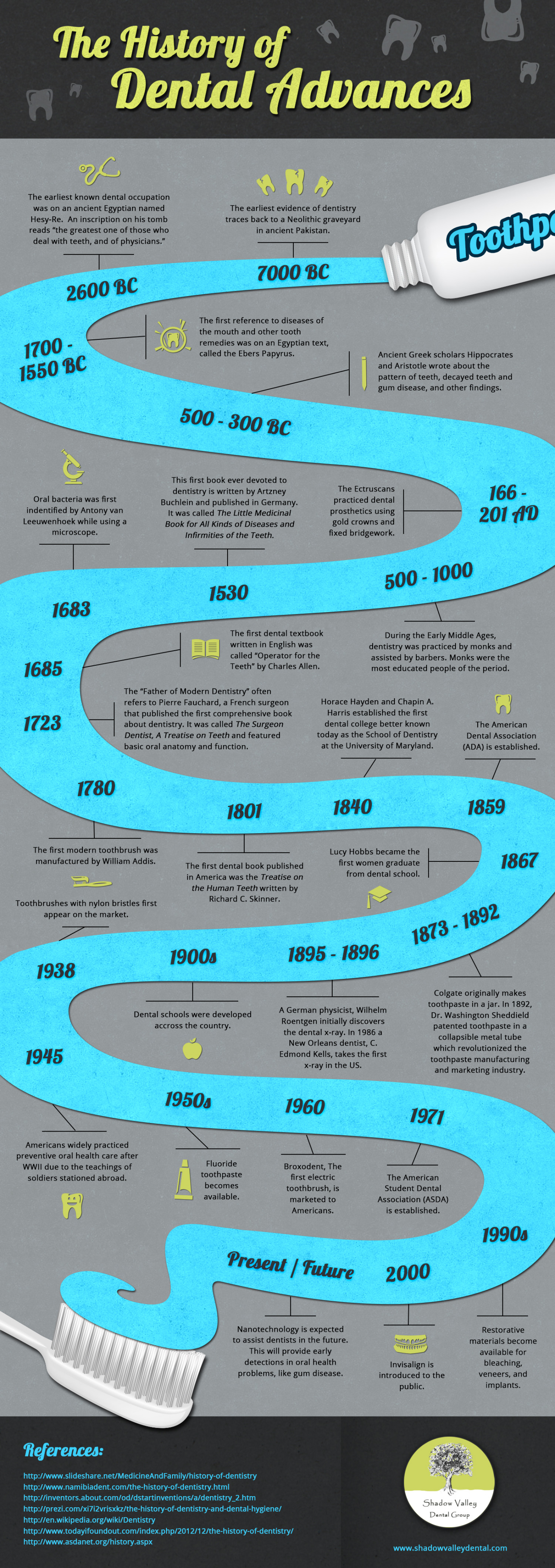 The History of Dental Advances Infographic