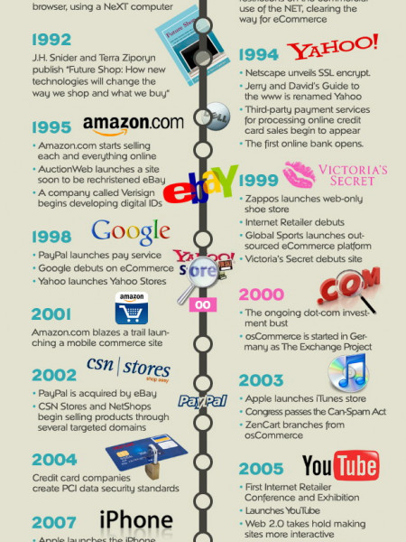 history of ecommerce The latest news, videos, and discussion topics on ecommerce.