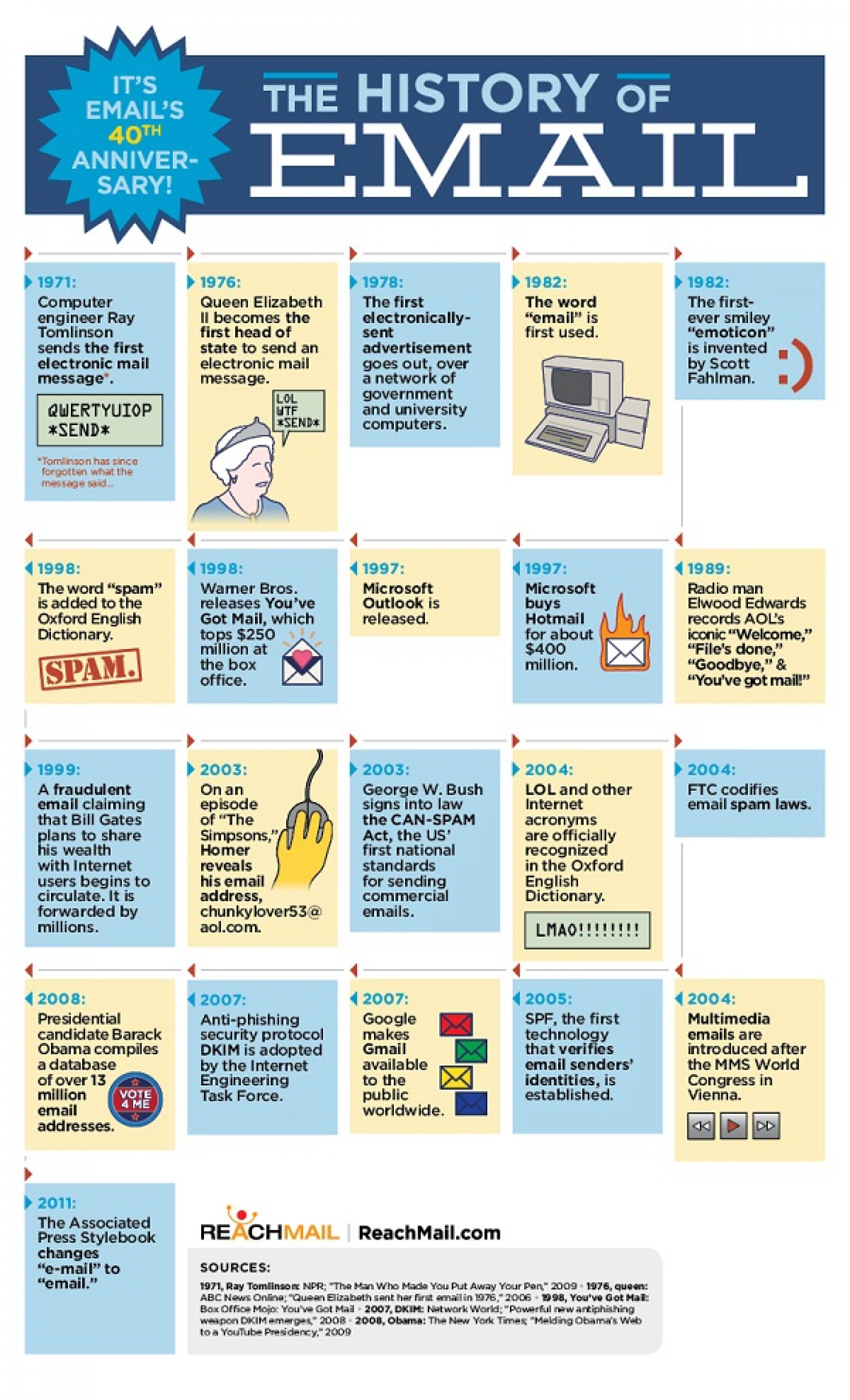 The History of Email  Infographic
