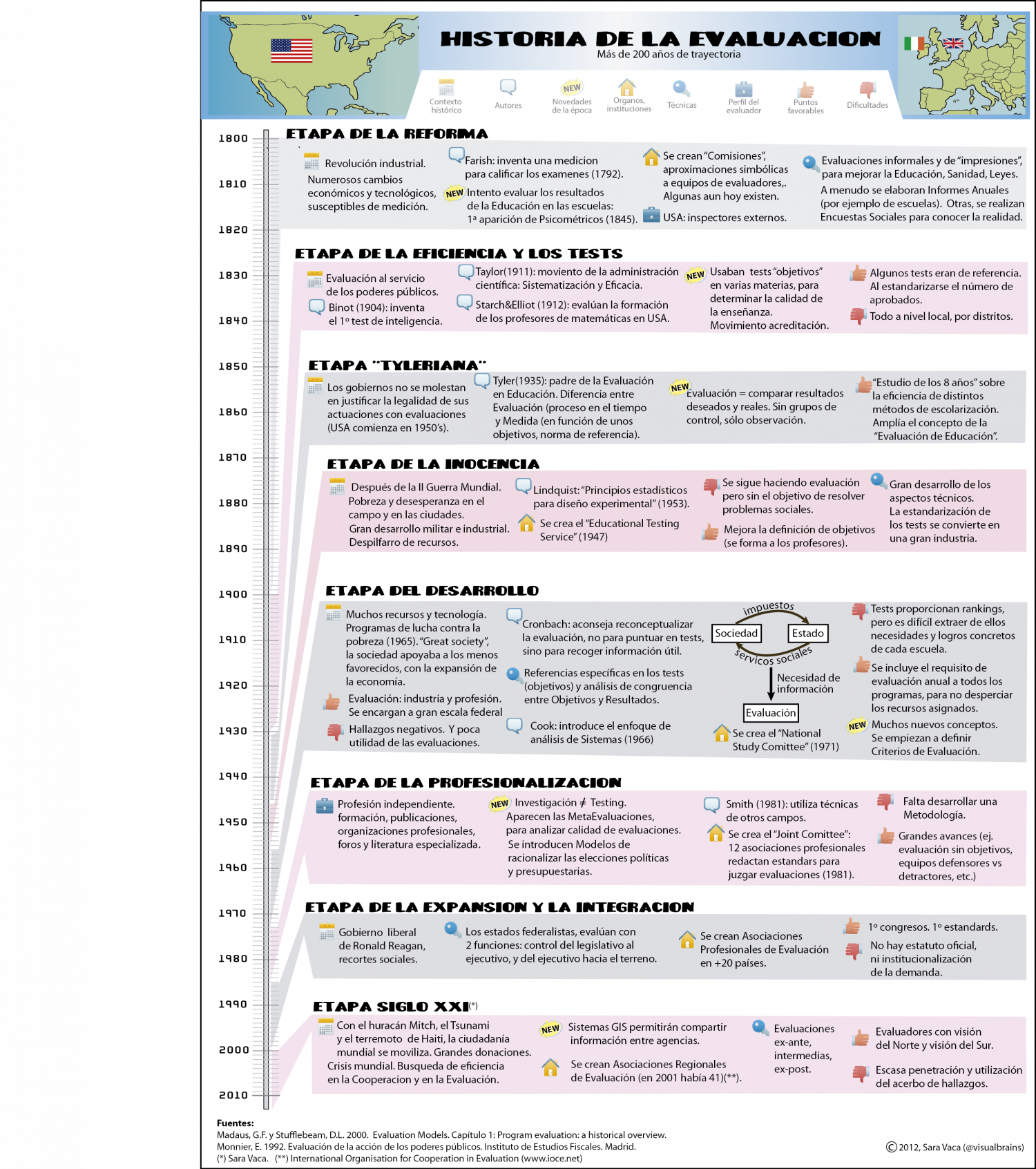 The history of Evaluation discipline Infographic