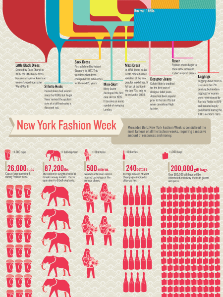 The History of Fashion Week  Infographic