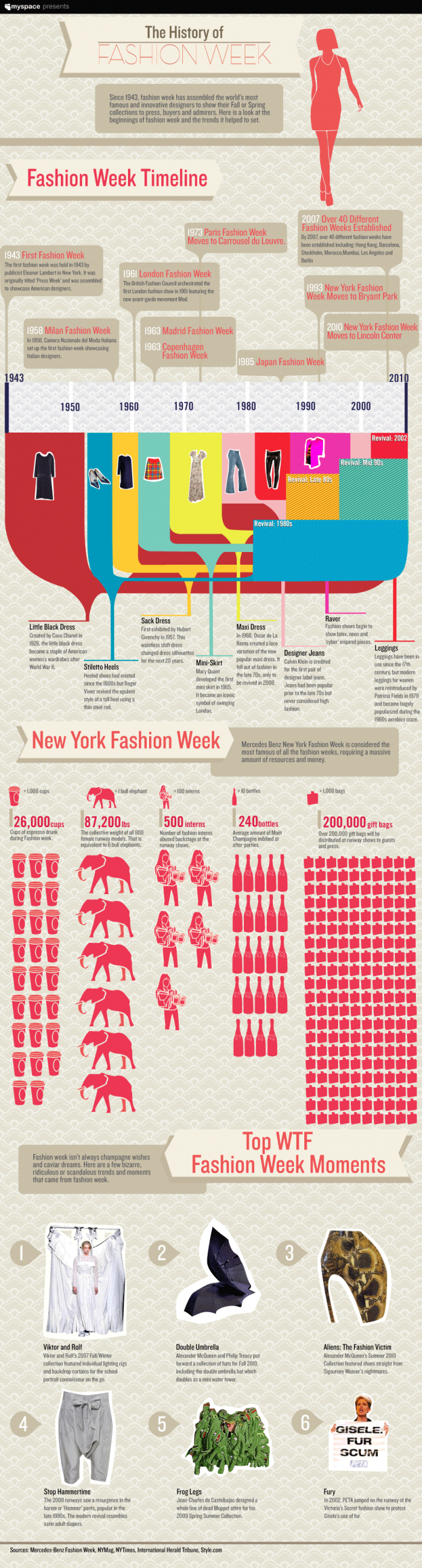 The History of Fashion Week