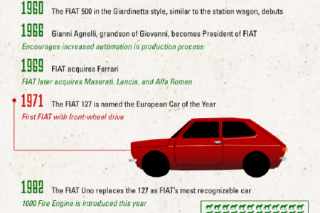 The History of FIAT Infographic