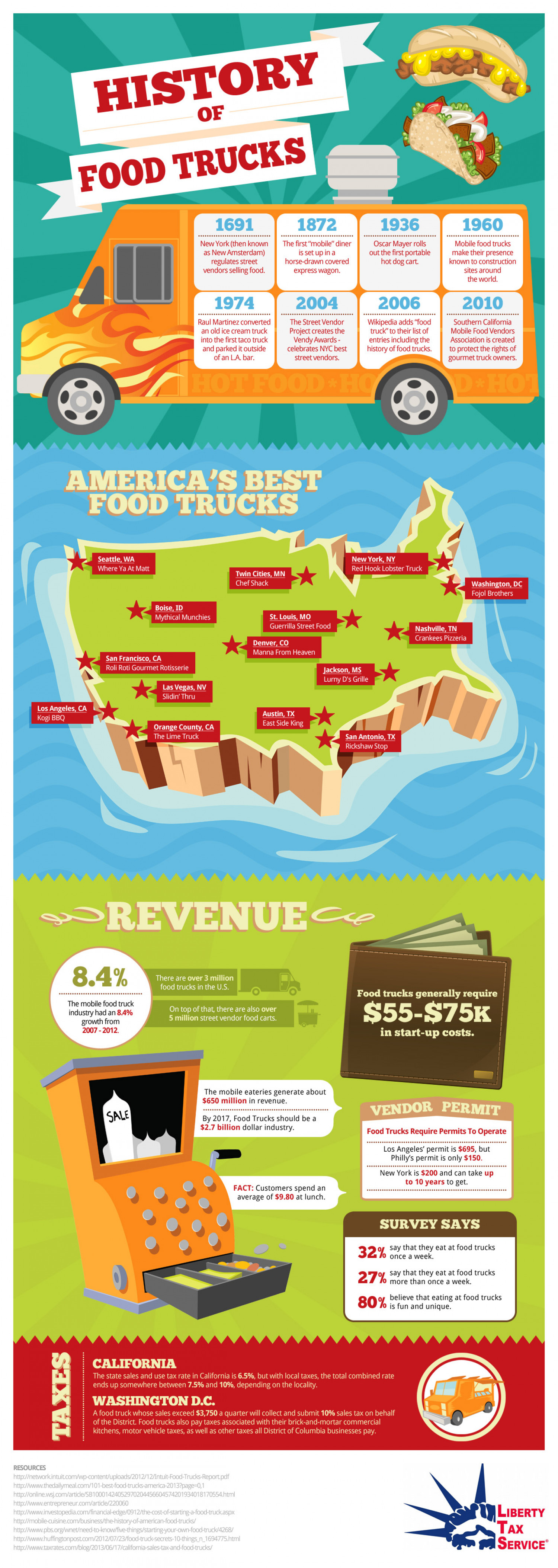 The History of Food Trucks (YUM) Infographic