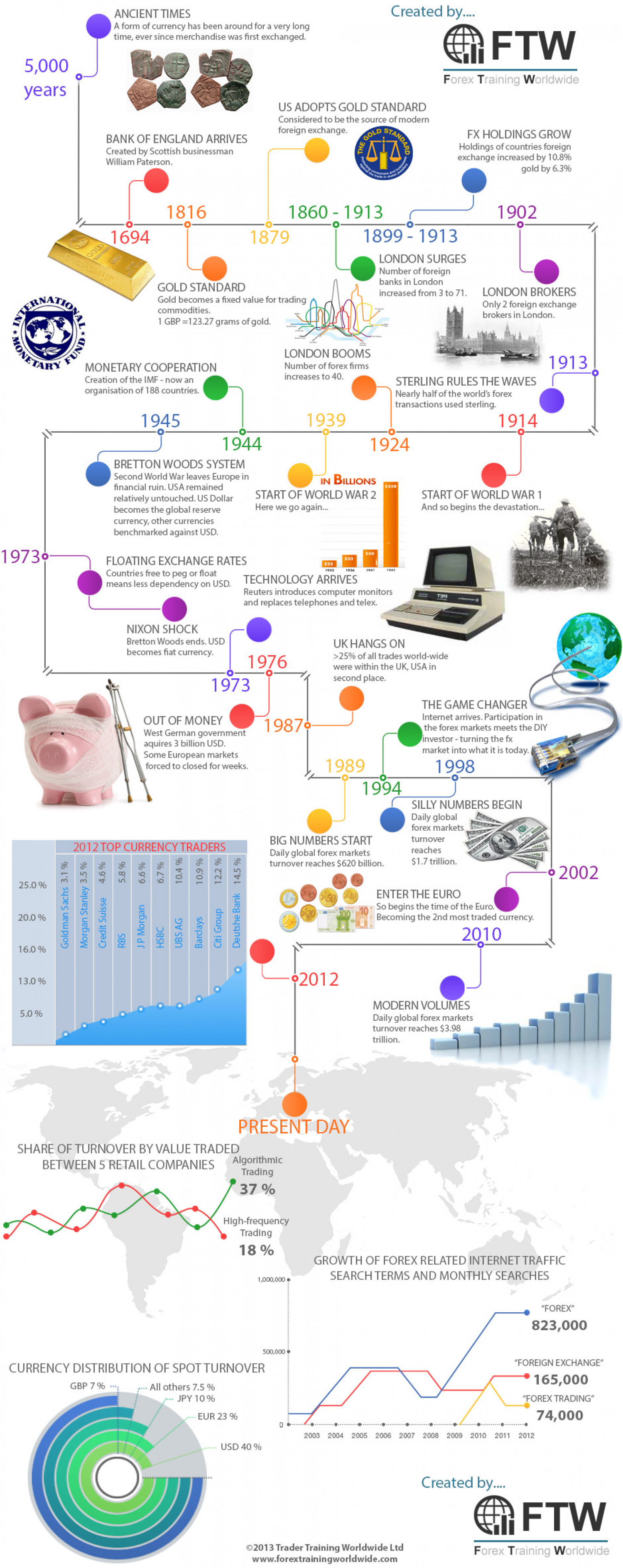 Top forex traders history