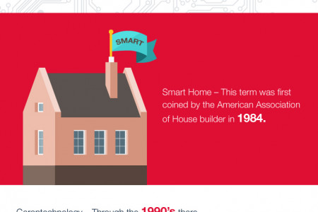 The History of Home Automation  Infographic