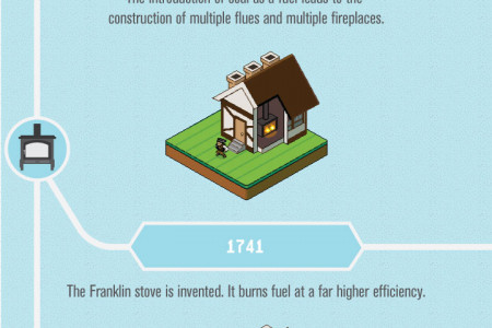 The History of Home Heating [Infographic] Infographic