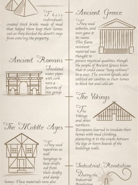 The History Of Home Insulation Infographic