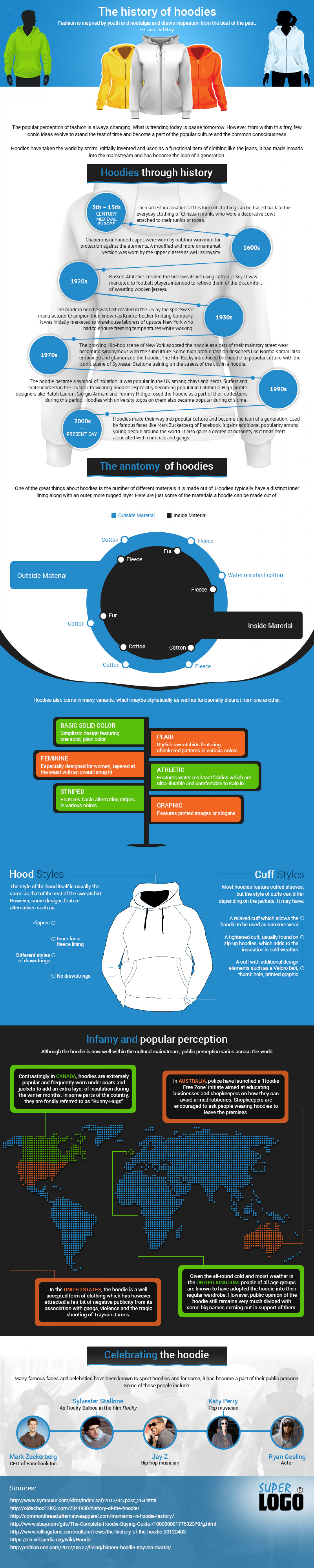 The History of Hoodies Infographic