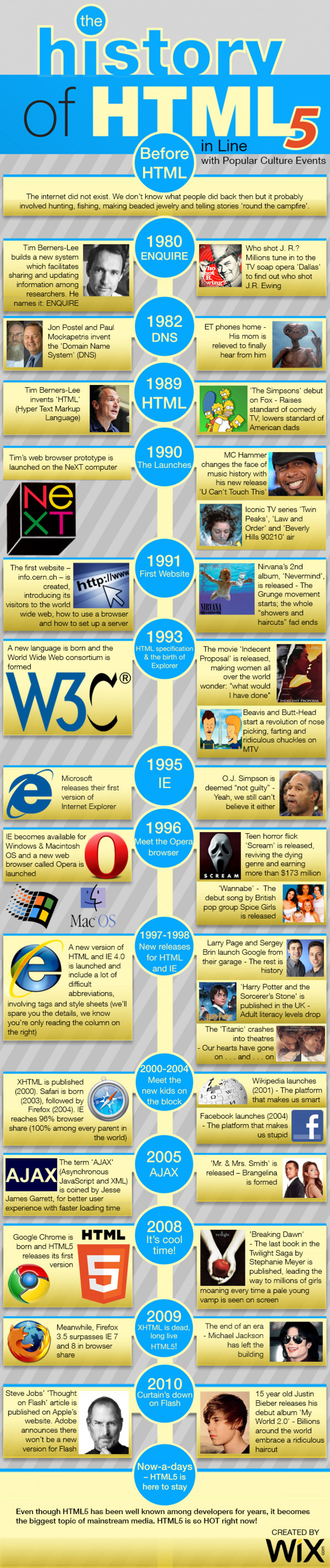 The History of HTML5 in Line with Popular Culture Events Infographic