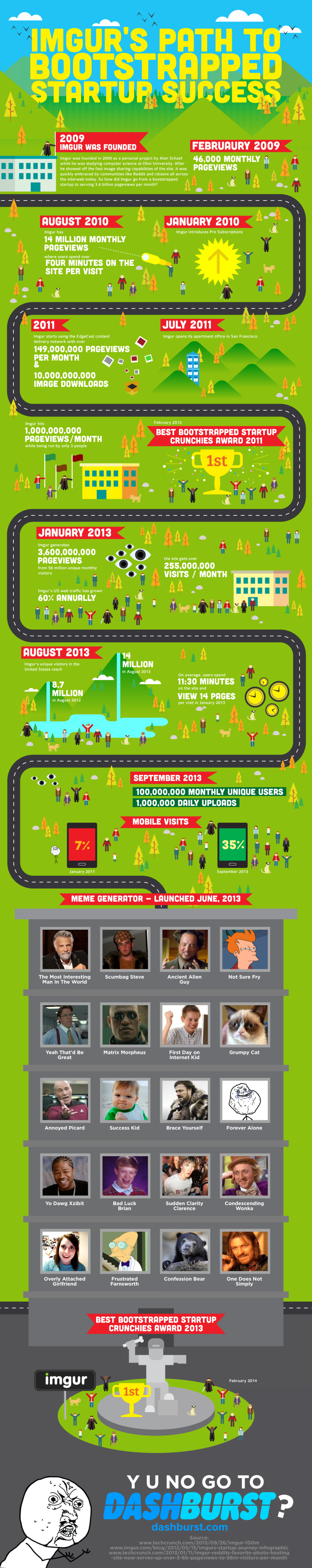 The History of Imgur Infographic