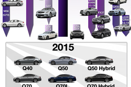 The History of Infiniti Cars Infographic Infographic