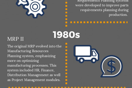 The History of Integrated ERP Systems Infographic
