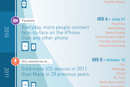 The History of iOS Infographic