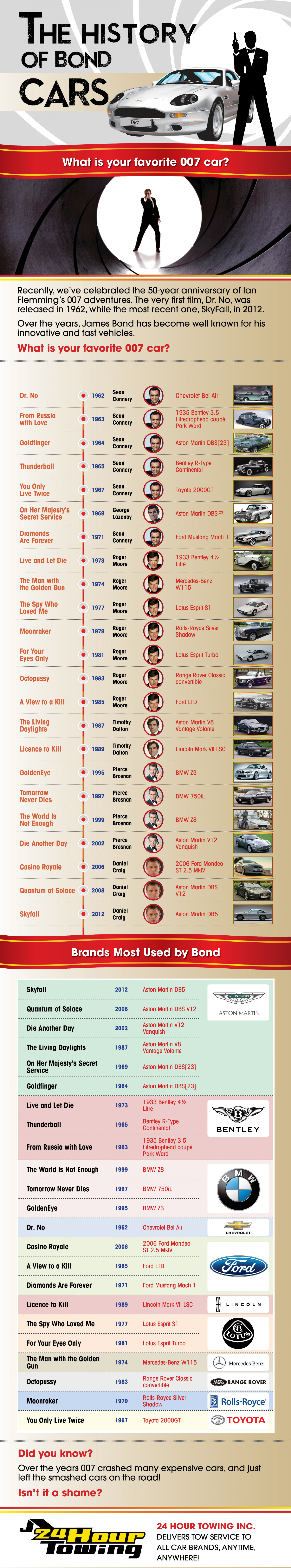 The History Of James Bond Cars Infographic