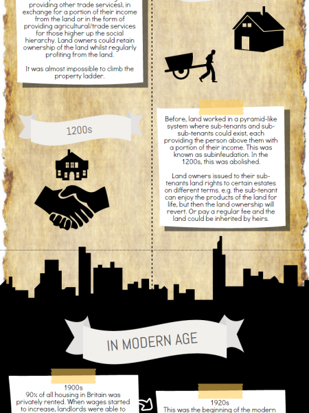 The History of Leasehold Property Infographic