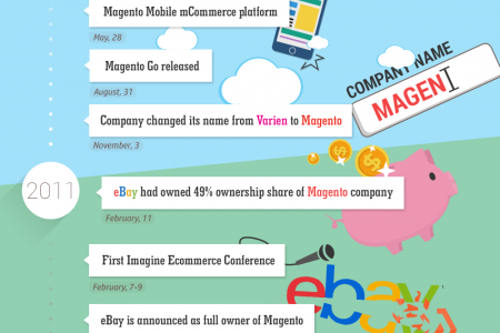 The History of Magento  Infographic