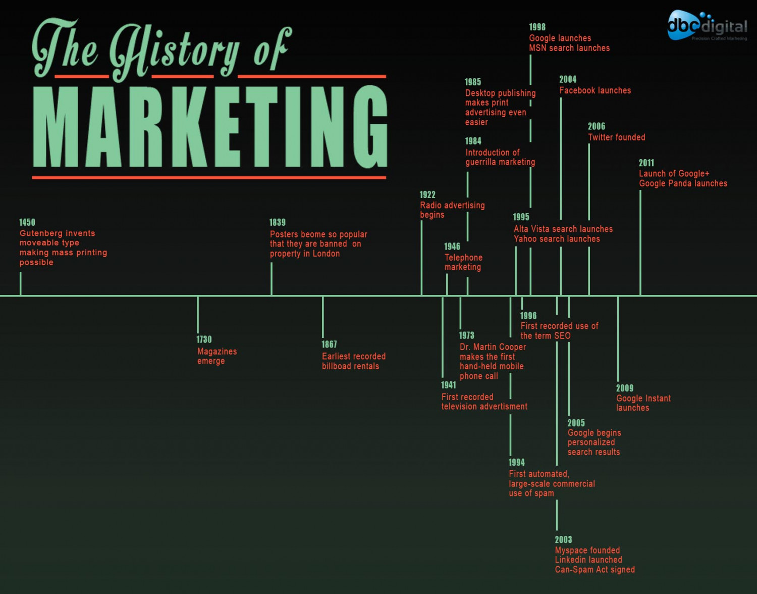 The History of Marketing Infographic