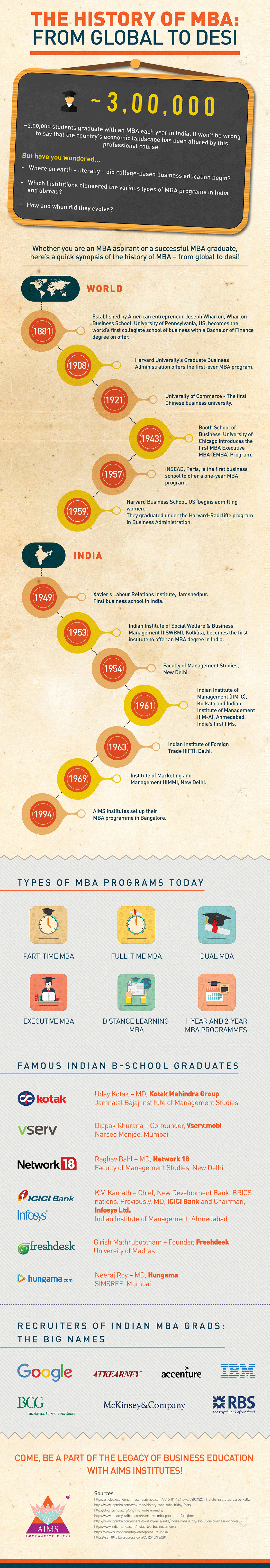 The History of MBA - From Global to Desi Infographic