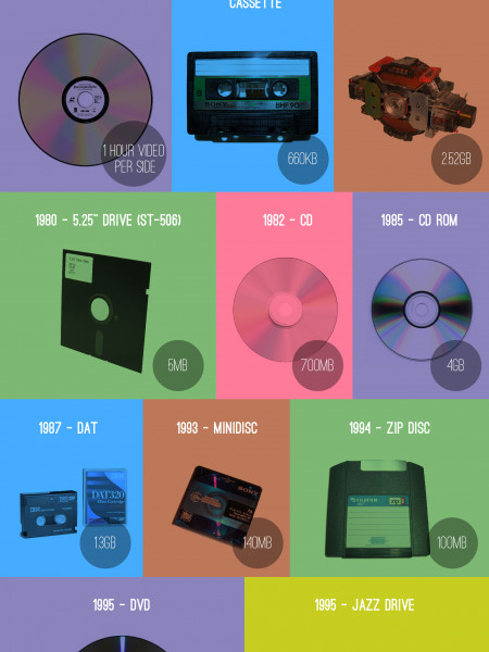 The History of Media Storage Infographic