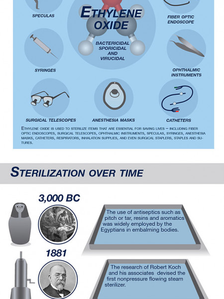 Medical Sterilization  Infographic